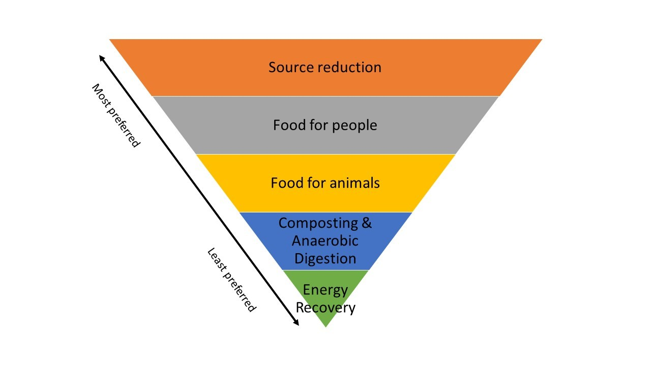 Vermont's Hierarchy for Food Wastes (Source Vt. Agency of Natural Resources)